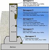Дегидрол 5 Ремонтная и проникающая гидроизоляция Красноярск