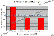 Скидка - 350 руб. Увеличьте срок эксплуатации скользящих контактов в 11 раз с помощью cмазки НИИМС Санкт-Петербург