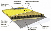 Линия по производству сэндвич-панелей с утеплителем из пенополиизоцианурата PIR Москва