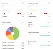 Готовый интернет бизнес Москва