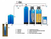 Подбор оборудования очистки воды для частных домов и предприятий. Пенза